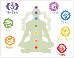 Chakras and the Occult | The Lioness in the Wilderness